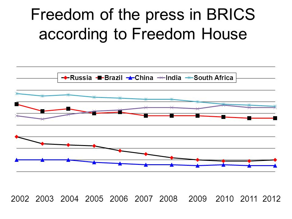 Freedom of the press in BRICS according to Freedom House 2002 2003 2004 2005 2006 2007 2008 2009 2010 2011 2012