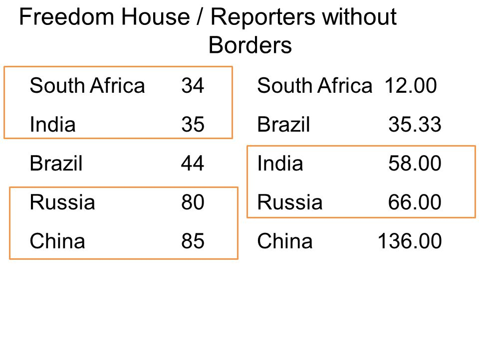 Freedom House / Reporters without Borders South Africa34South Africa 12.00 India35Brazil 35.33 Brazil44India 58.00 Russia80Russia 66.00 China85China 136.00