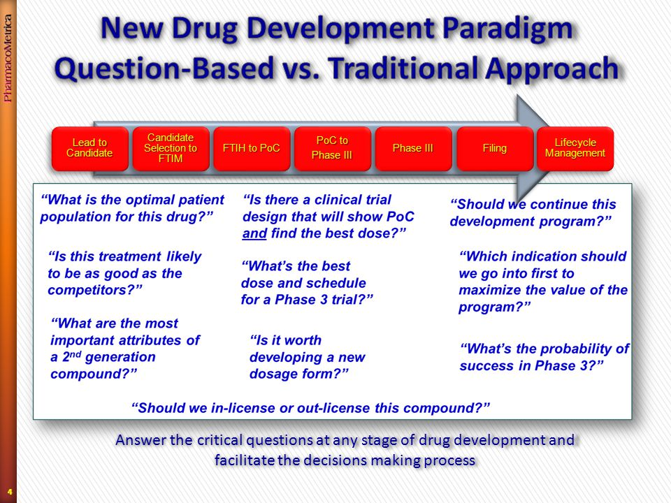 44 Answer the critical questions at any stage of drug development and facilitate the decisions making process Lead to Candidate Candidate Selection to FTIM FTIH to PoC PoC to Phase III Filing Lifecycle Management