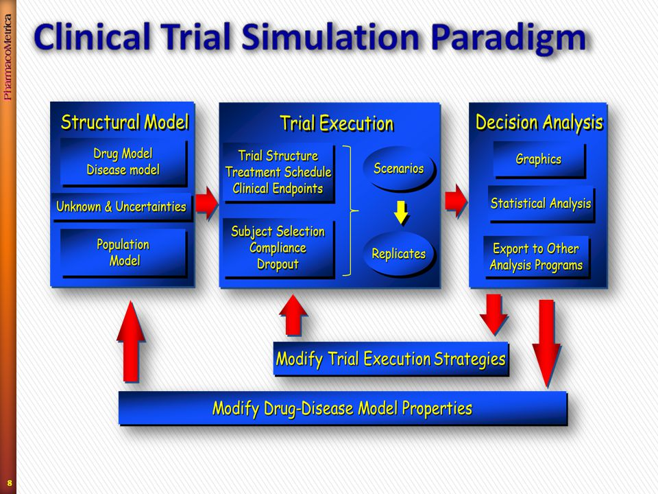 99 Traditional Paradigm: re-active ˃ Dose selection ˃ Identify covariates that influence exposure and exposure- response relationship ˃ Provide support for drug label recommendations Pharmacometrics Paradigm: pro-active Treatment Effect ˃ Drug-Disease-Trial Model Paradigm rather that simply Population PK/PD models to provide rationale for predicting  (Treatment Effect) Use model(s) to quantify variability and uncertainty in predicted  ˃ Use as data generation model in clinical trial simulations (CTS) to assist in evaluation of designs ˃ Use meta-analytic model to predict/estimate  for comparison with competitor
