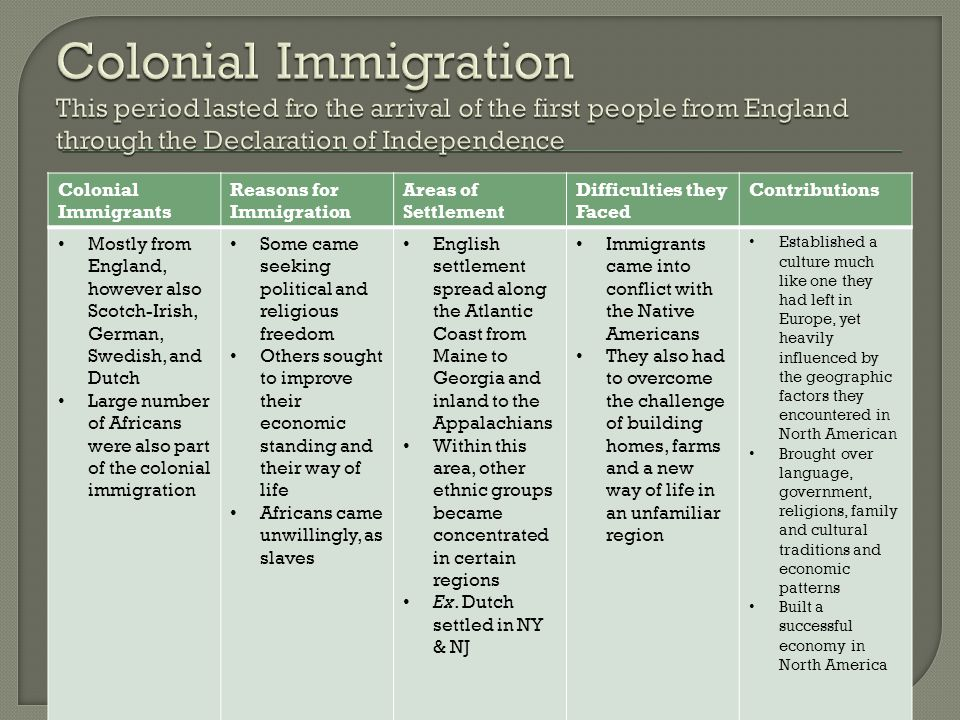 Colonial Immigrants Reasons for Immigration Areas of Settlement Difficulties they Faced Contributions Mostly from England, however also Scotch-Irish,