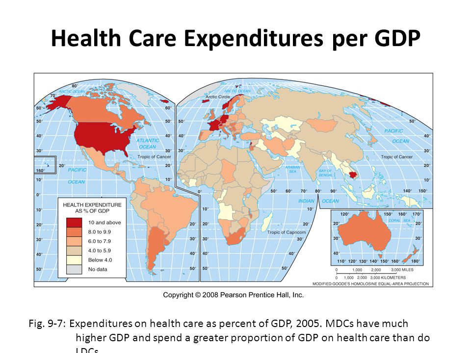 Health Care Expenditures per GDP Fig. 9-7: Expenditures on health care as percent of GDP, 2005. MDCs have much higher GDP and spend a greater proporti