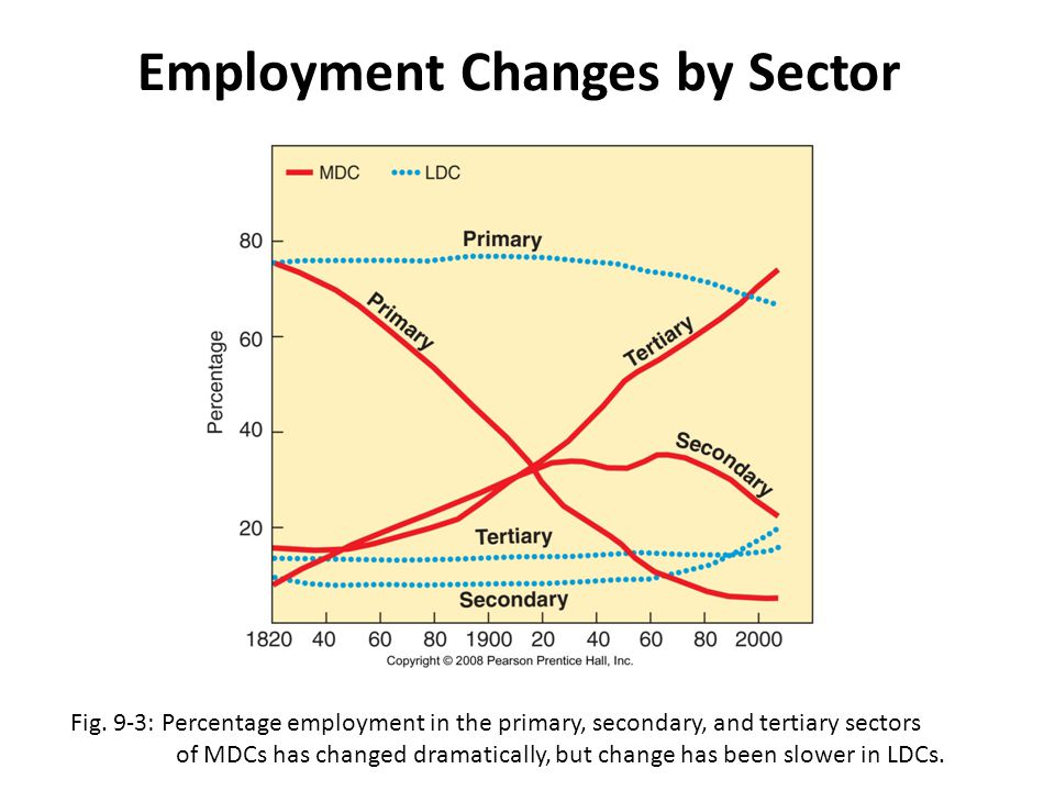 Employment Changes by Sector Fig. 9-3: Percentage employment in the primary, secondary, and tertiary sectors of MDCs has changed dramatically, but cha