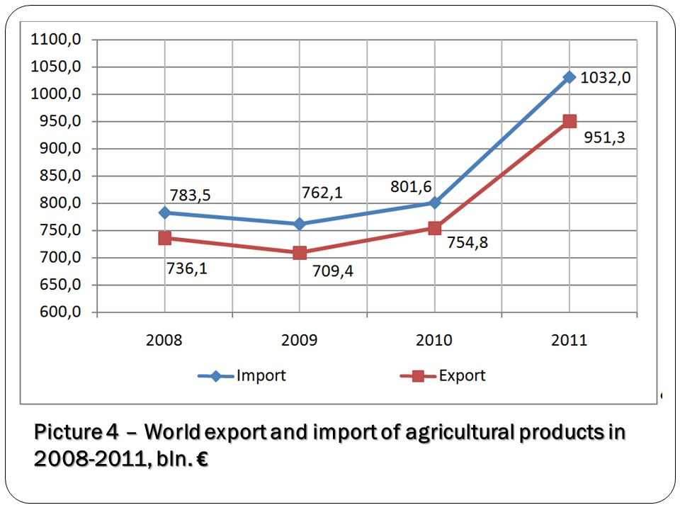 Picture 4 – World export and import of agricultural products in 2008-2011, bln. €