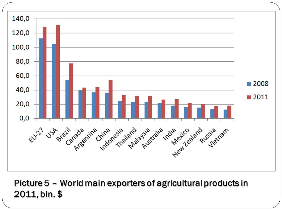 Picture 5 – World main exporters of agricultural products in 2011, bln. $