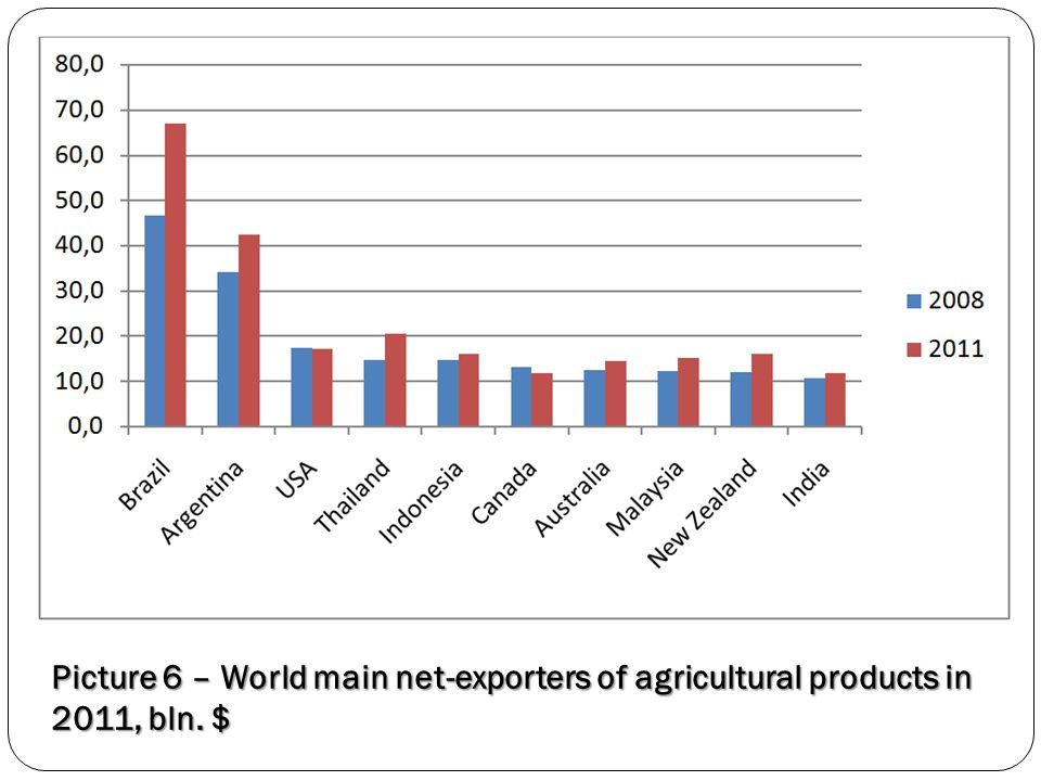 Picture 6 – World main net-exporters of agricultural products in 2011, bln. $