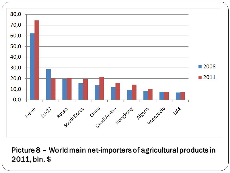 Picture 8 – World main net-importers of agricultural products in 2011, bln. $