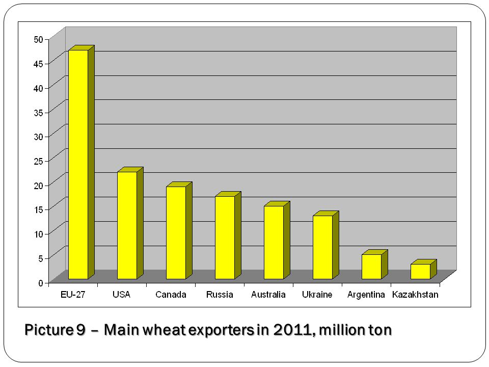 Picture 9 – Main wheat exporters in 2011, million ton
