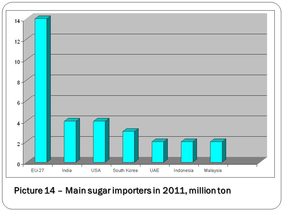 Picture 14 – Main sugar importers in 2011, million ton