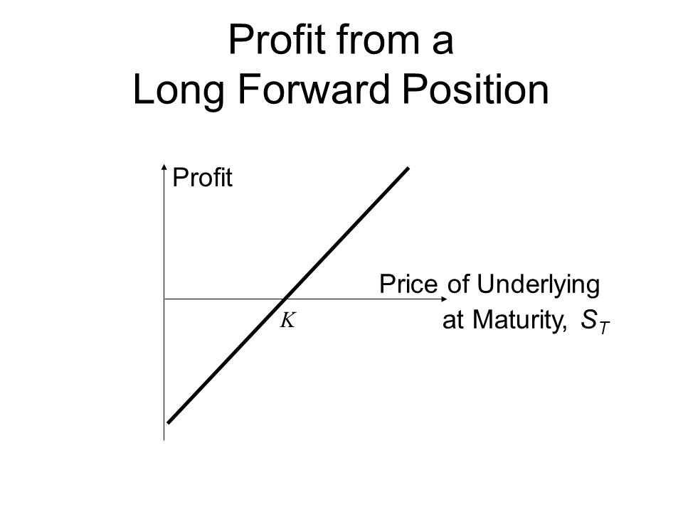 Profit from a Long Forward Position Profit Price of Underlying at Maturity, S T K