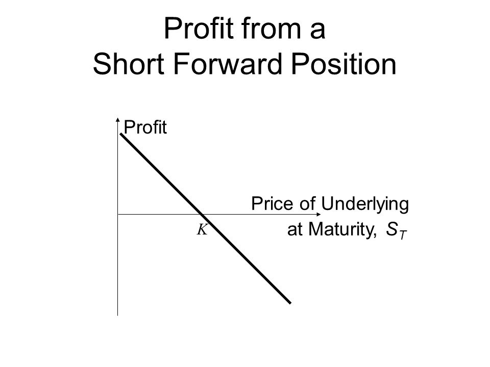 Profit from a Short Forward Position Profit Price of Underlying at Maturity, S T K