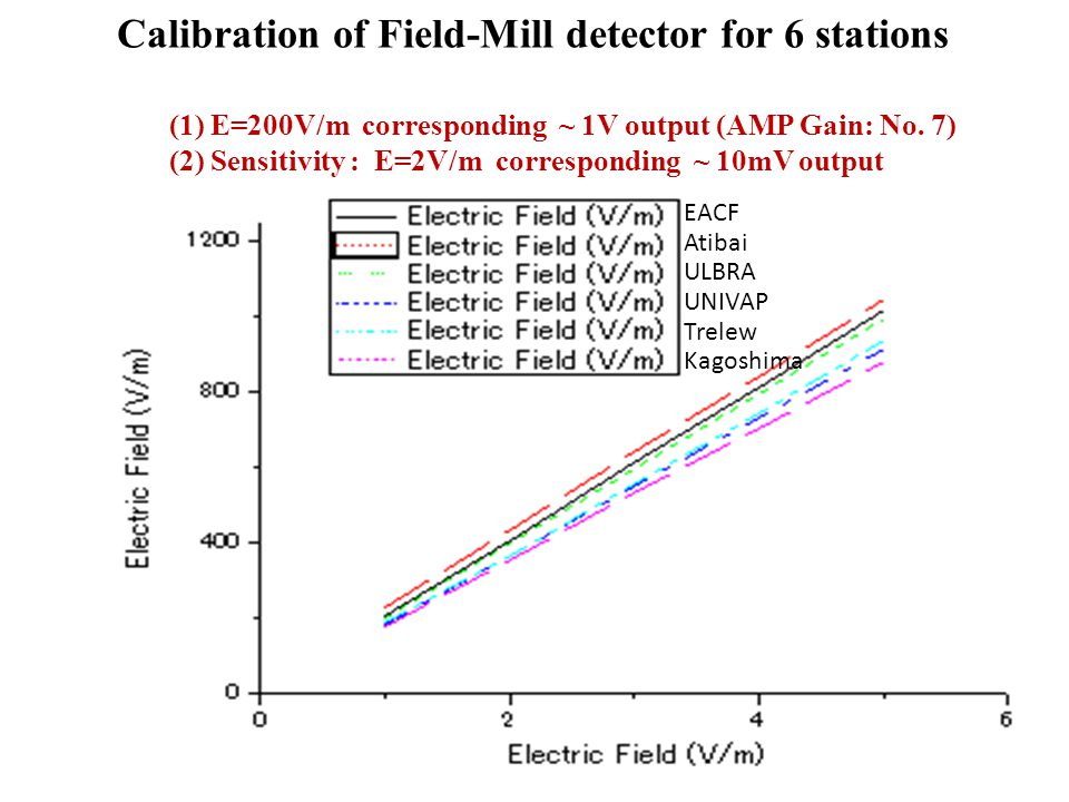 Calibration of Field-Mill detector for 6 stations (1) E=200V/m corresponding ~ 1V output (AMP Gain: No.