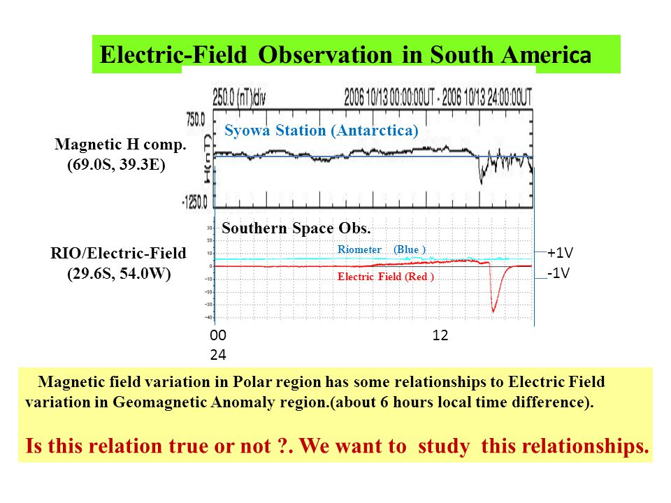 Electric-Field Observation in South Ameri ca Riometer (Blue ) Electric Field (Red ) Magnetic H comp.