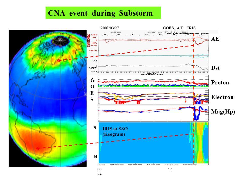 SJC ( 23ºS) SMR ( 30ºS) TRW ( 43ºS) PAC ( 53ºS) 2011/09/6 09/7 09/8 X-ray Proton Electron SNSNSNSNSNSNSNSN Dayside evening nightside .
