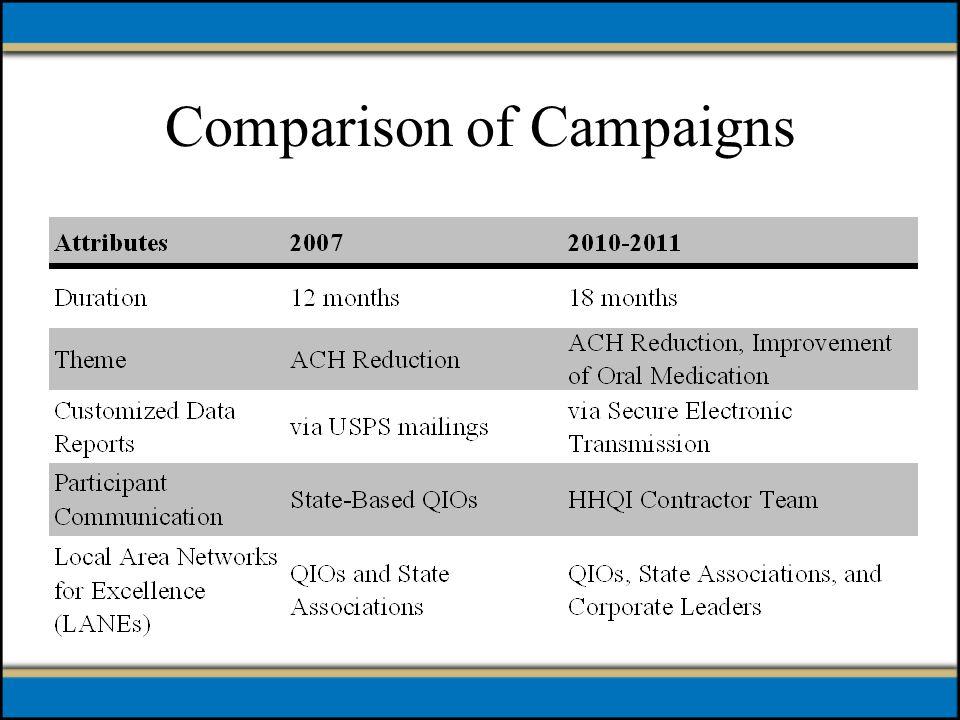 Comparison of Campaigns