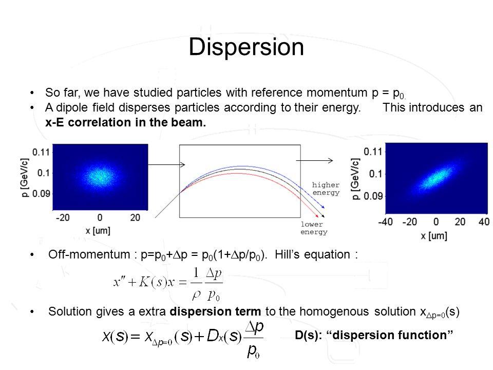 LHC transverse beam size beta in drift space:  (s) =  * + (s-s*) 2 /  