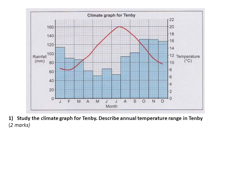 1)Study the climate graph for Tenby. Describe annual temperature range in Tenby (2 marks)