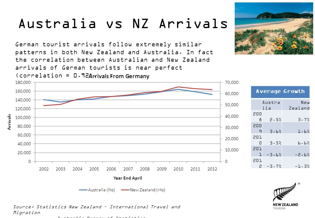 Australia vs NZ Arrivals German tourist arrivals follow extremely similar patterns in both New Zealand and Australia.