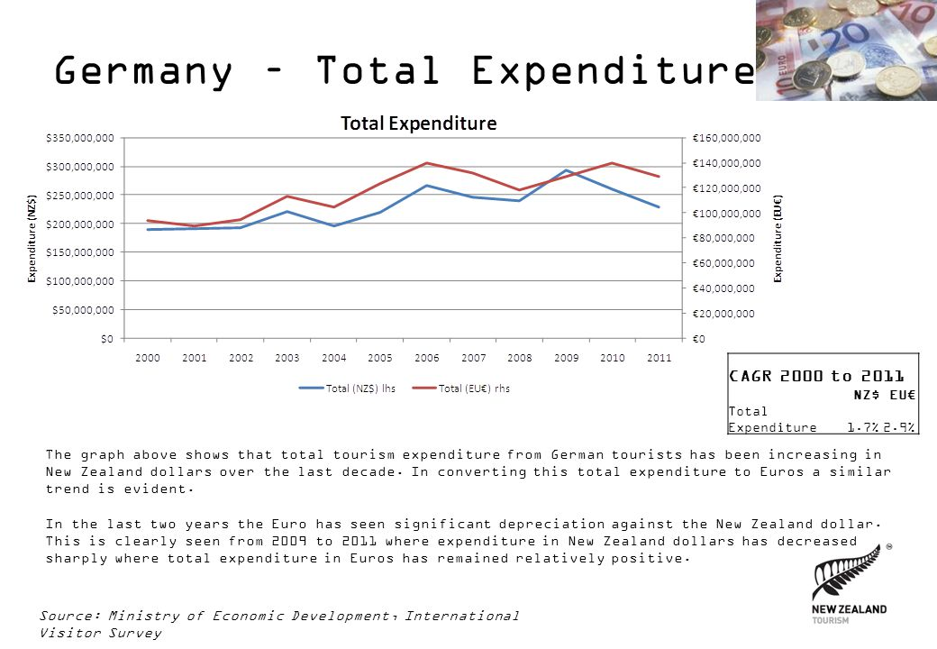 Germany – Total Expenditure The graph above shows that total tourism expenditure from German tourists has been increasing in New Zealand dollars over the last decade.