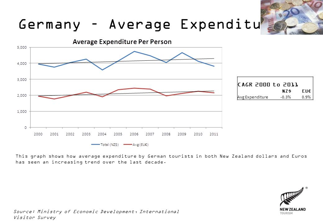 Germany – Average Expenditure This graph shows how average expenditure by German tourists in both New Zealand dollars and Euros has seen an increasing
