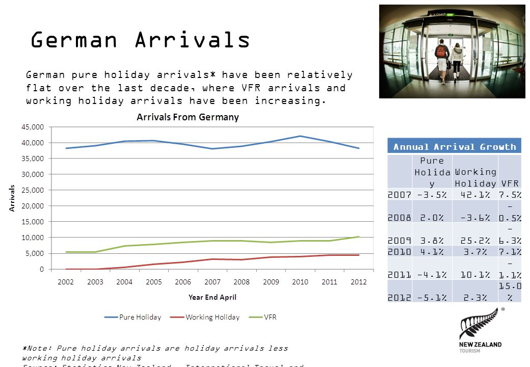 Germany – Average Expenditure This graph shows how average expenditure by German tourists in both New Zealand dollars and Euros has seen an increasing trend over the last decade.