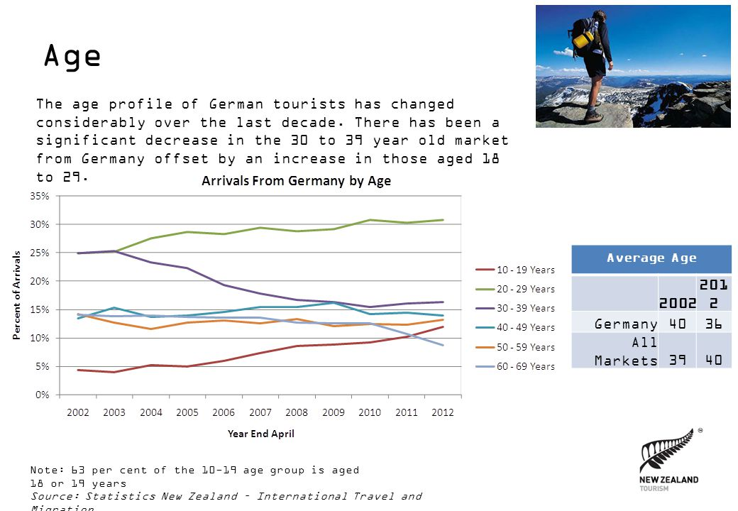 Age The age profile of German tourists has changed considerably over the last decade.