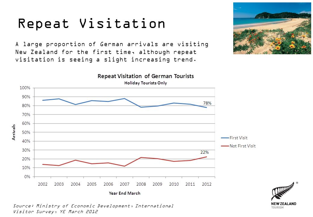 Repeat Visitation A large proportion of German arrivals are visiting New Zealand for the first time, although repeat visitation is seeing a slight inc