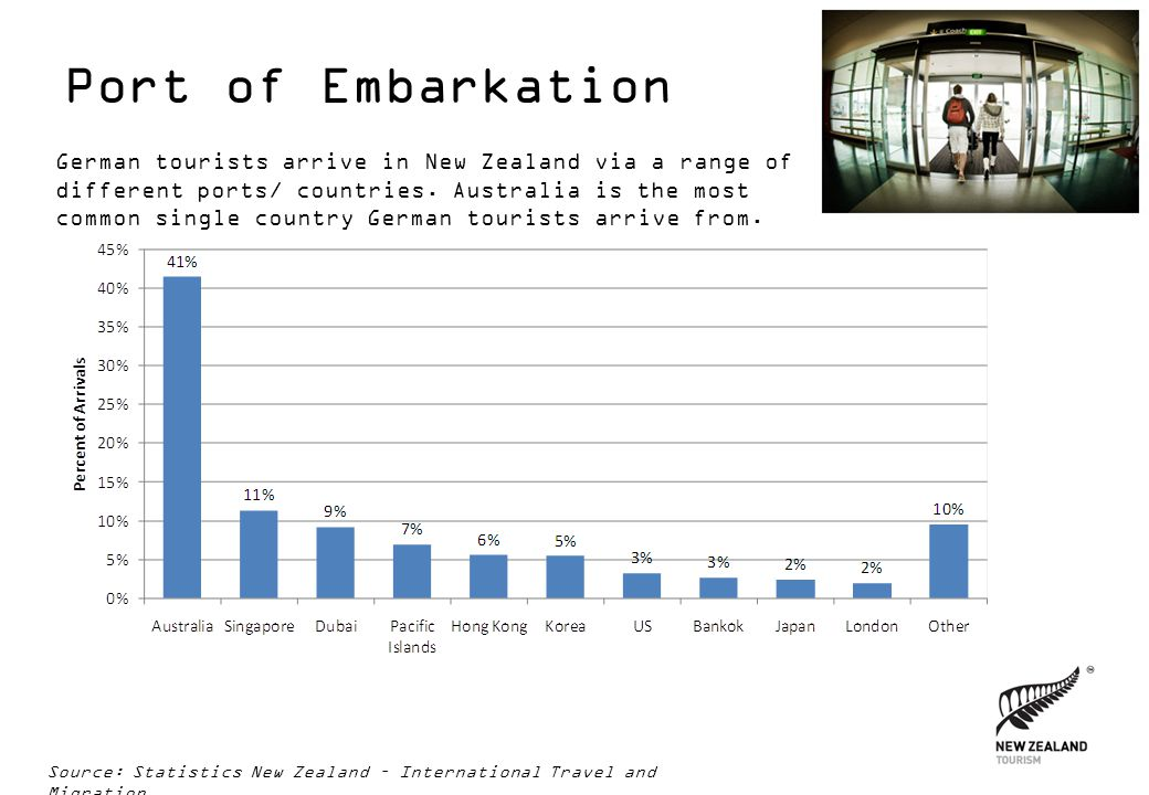 Port of Embarkation Source: Statistics New Zealand – International Travel and Migration German tourists arrive in New Zealand via a range of different
