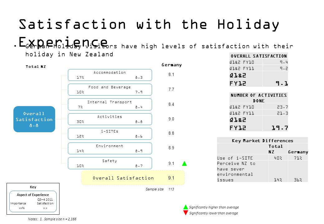 Satisfaction with the Holiday Experience OVERALL SATISFACTION Q1&2 FY109.4 Q1&2 FY119.2 Q1&2 FY129.1 NUMBER OF ACTIVITIES DONE Q1&2 FY1023.7 Q1&2 FY1121.3 Q1&2 FY1219.7 Overall Satisfaction Sample size113 Overall Satisfaction 8.8 Accommodation 17%8.3 Food and Beverage 10%7.9 Internal Transport 7%8.4 Activities 30%8.8 i-SITEs 12%8.6 Environment 14%8.9 Safety 10%8.7 Germany 8.1 7.7 8.4 9.0 8.8 8.9 9.1 German holiday visitors have high levels of satisfaction with their holiday in New Zealand Notes:1.Sample size n = 2,166 Significantly higher than average Significantly lower than average Aspect of Experience Q3–4 2011 Importance Satisfaction xx%x.x Key Total NZ Key Market Differences Total NZGermany Use of i-SITE40%71% Perceive NZ to have sever environmental issues14%36%