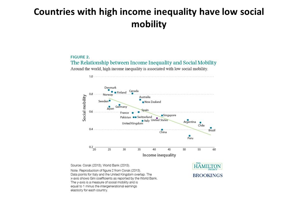 Countries with high income inequality have low social mobility