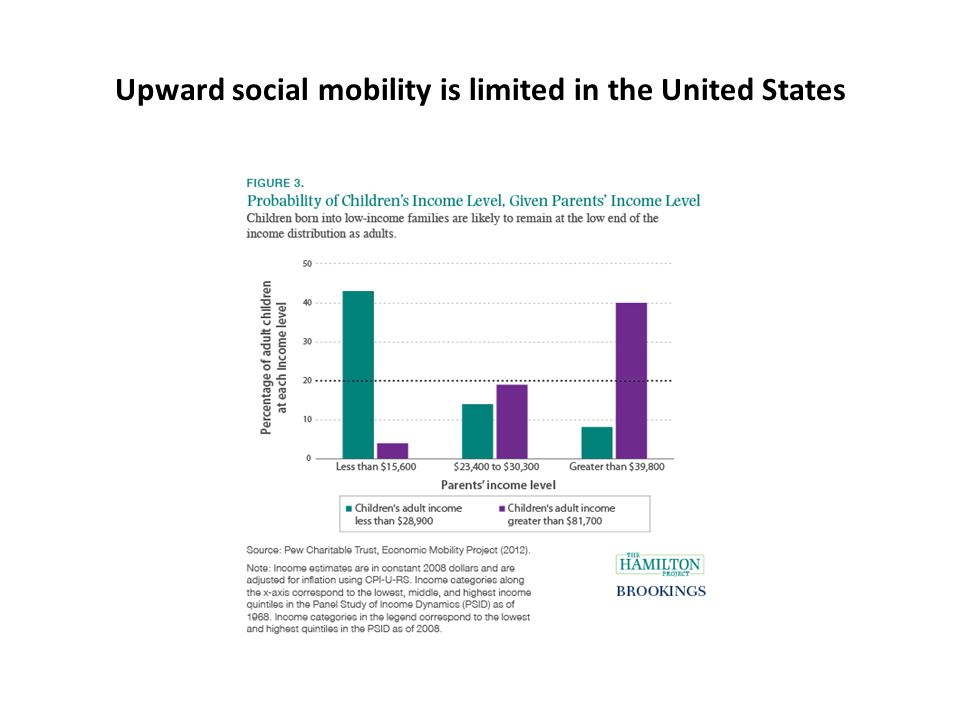 Upward social mobility is limited in the United States