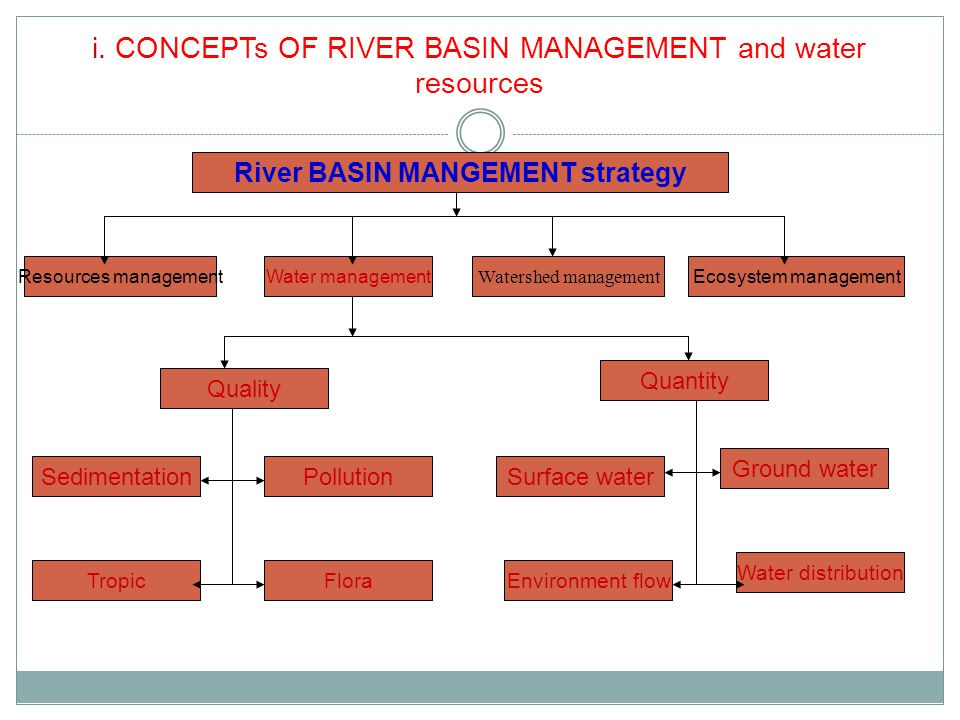 i. CONCEPTs OF RIVER BASIN MANAGEMENT and water resources River BASIN MANGEMENT strategy Resources managementEcosystem management Watershed management