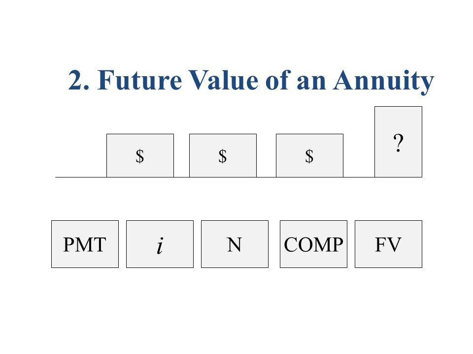 $$ $ PMT 2. Future Value of an Annuity i NCOMPFV