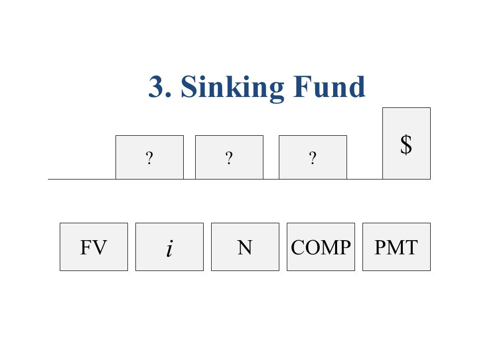 ?? $ ? 3. Sinking Fund N i FVCOMPPMT