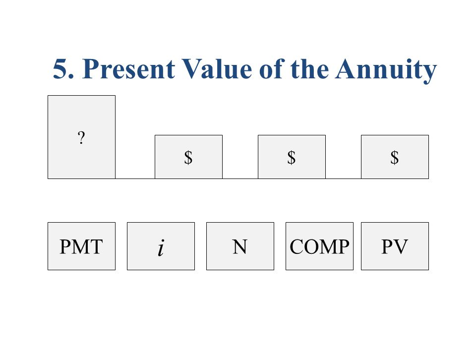 $$ 5. Present Value of the Annuity PVCOMPN i PMT $