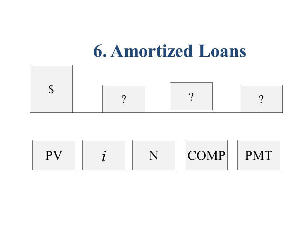 $ 6. Amortized Loans PMTCOMPN i PV