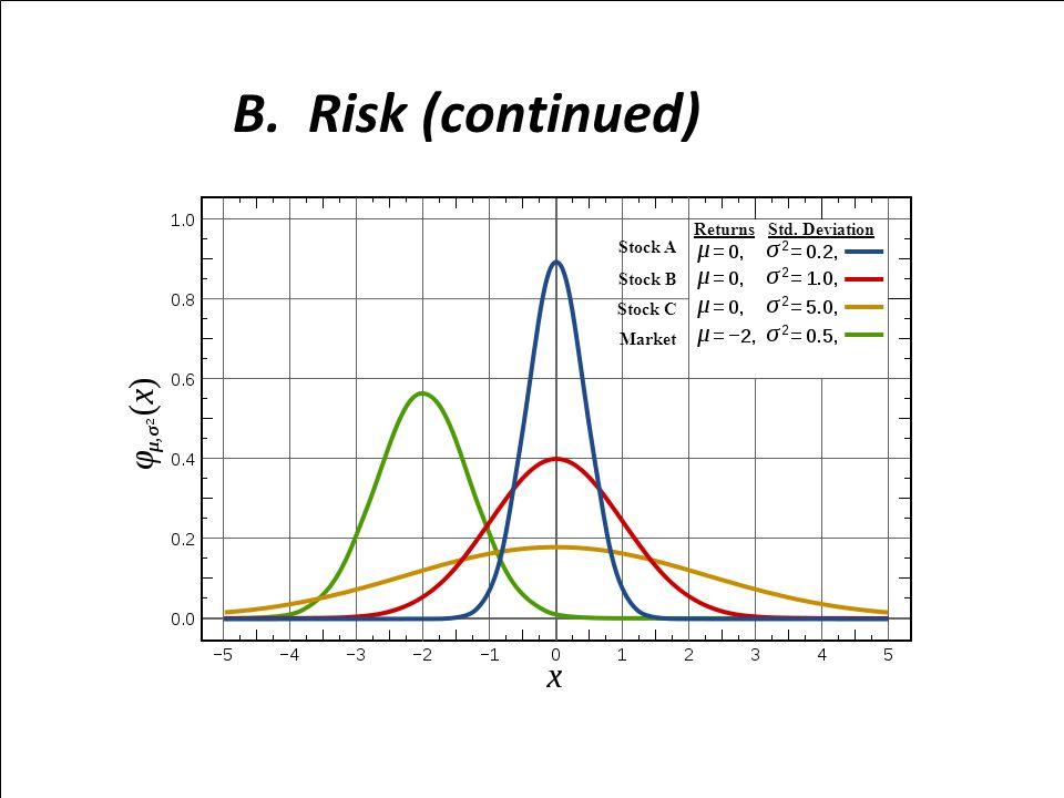 B. Risk (continued) Returns Std. Deviation Stock A Stock B Stock C Market