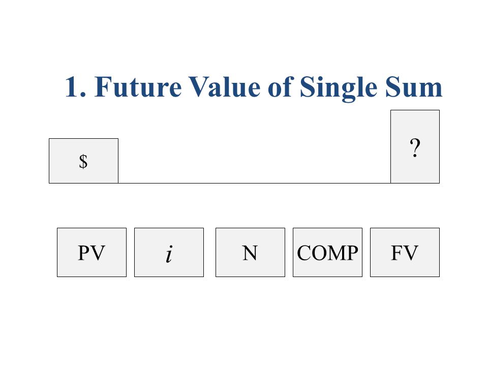 $$ ? $ PMT 2. Future Value of an Annuity i NCOMPFV