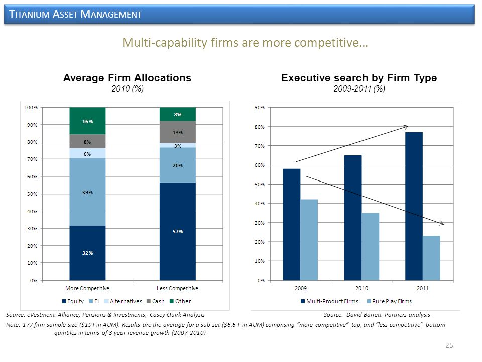 T ITANIUM A SSET M ANAGEMENT Multi-capability firms are more competitive… Average Firm Allocations 2010 (%) Source: eVestment Alliance, Pensions & Investments, Casey Quirk Analysis Source: David Barrett Partners analysis Note: 177 firm sample size ($19T in AUM).