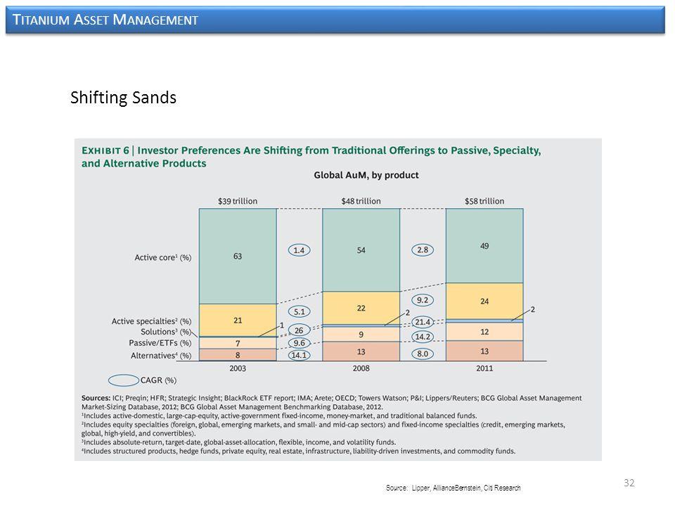 32 Source: Lipper, AllianceBernstein, Citi Research Shifting Sands T ITANIUM A SSET M ANAGEMENT