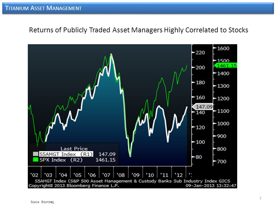 7 Returns of Publicly Traded Asset Managers Highly Correlated to Stocks T ITANIUM A SSET M ANAGEMENT Source: Bloomberg