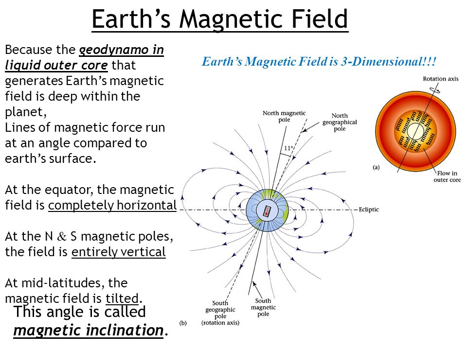 Earth's Magnetic Field Because the geodynamo in liquid outer core that generates Earth's magnetic field is deep within the planet, Lines of magnetic f