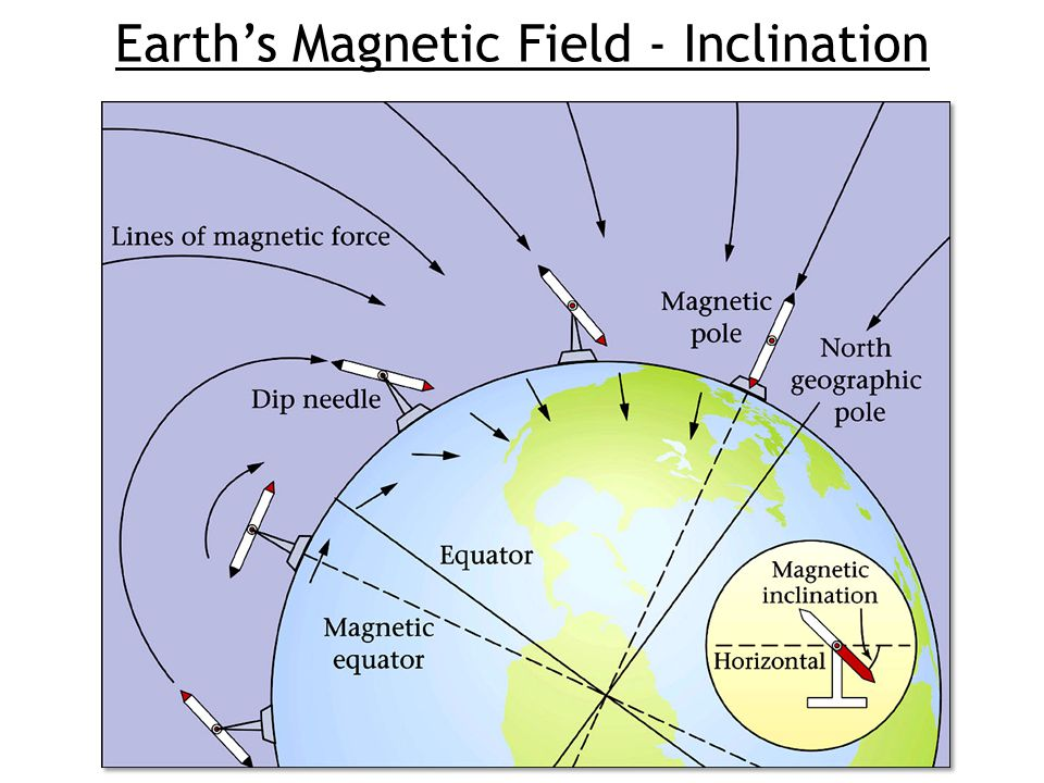 Earth's Magnetic Field - Inclination