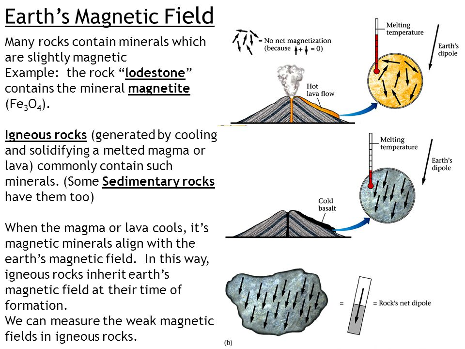 "Earth's Magnetic F ield Many rocks contain minerals which are slightly magnetic Example: the rock ""lodestone"" contains the mineral magnetite (Fe 3 O 4"