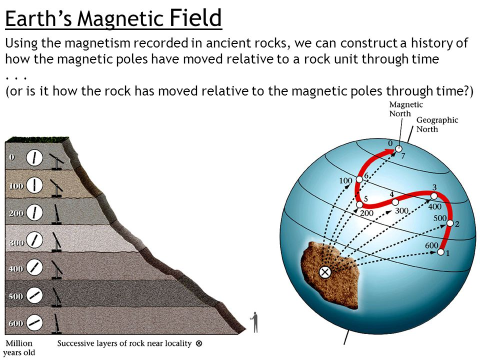 Earth's Magnetic Field Using the magnetism recorded in ancient rocks, we can construct a history of how the magnetic poles have moved relative to a ro