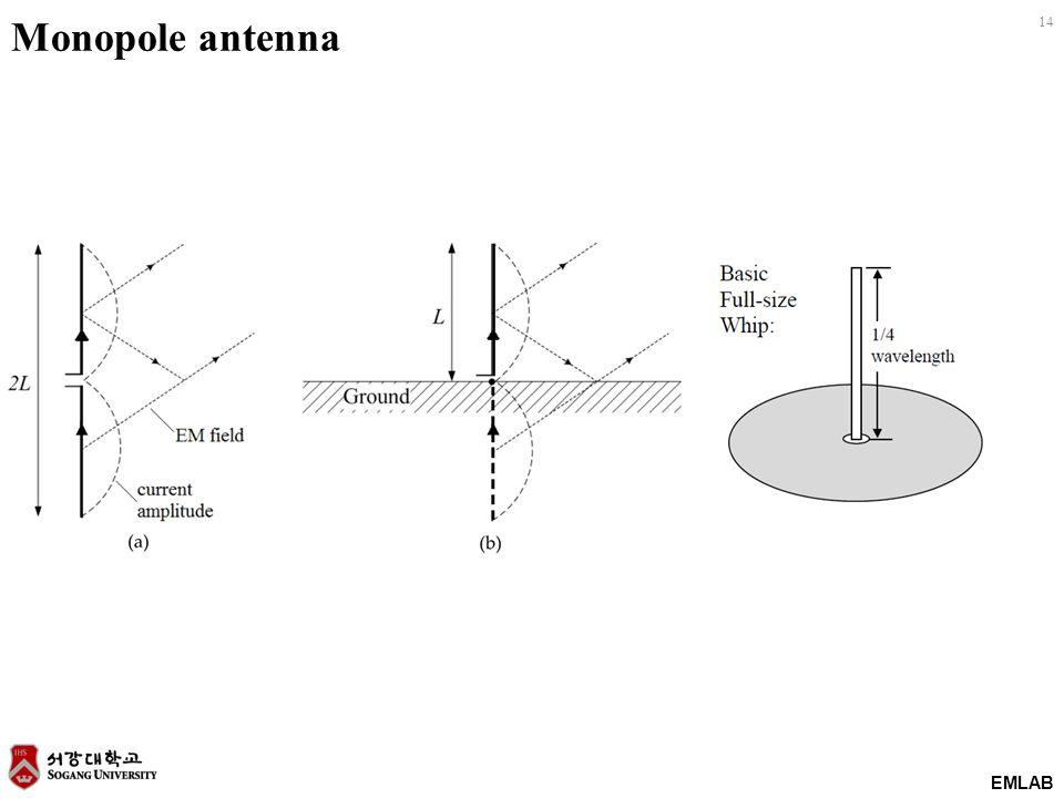 EMLAB 14 Monopole antenna