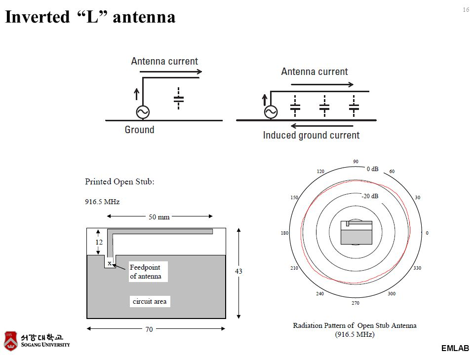"EMLAB 16 Inverted ""L"" antenna"