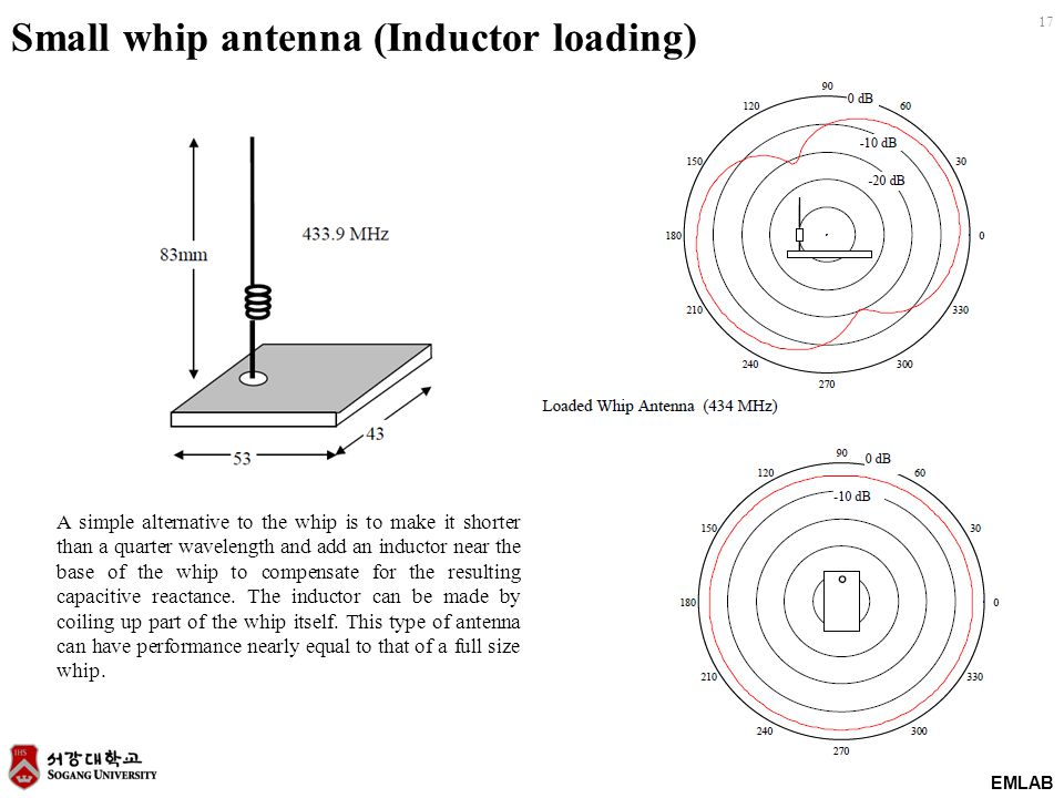EMLAB 17 Small whip antenna (Inductor loading) A simple alternative to the whip is to make it shorter than a quarter wavelength and add an inductor ne