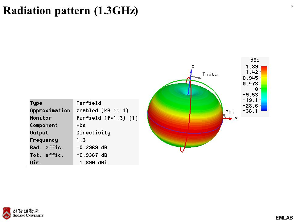 EMLAB 9 Radiation pattern (1.3GHz)