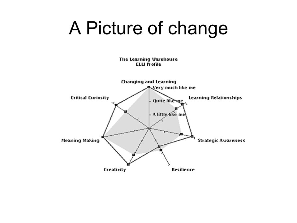 A Picture of change